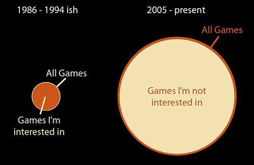 GamesInterest