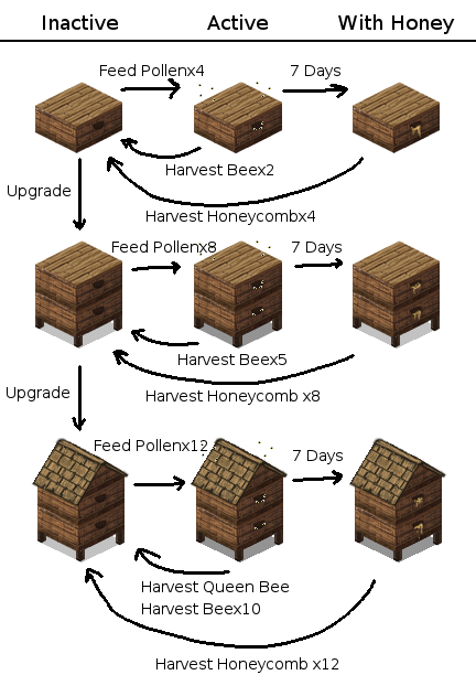 Apiculture.png